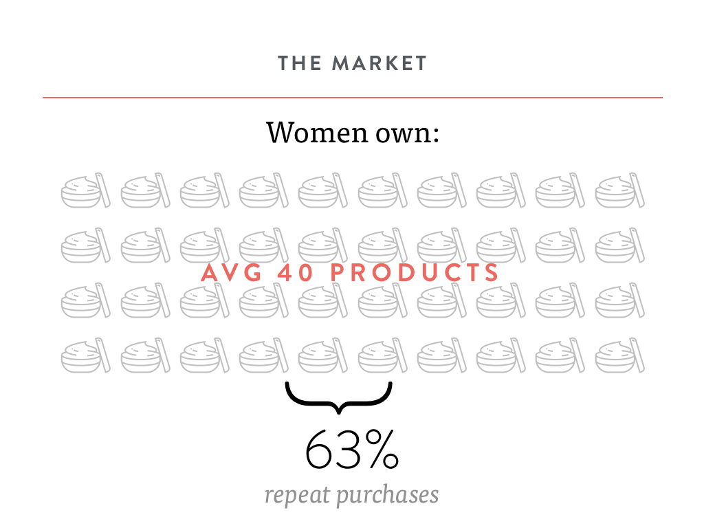 MiaMia Pitch Deck Women Products Owned